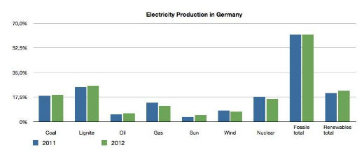 German power generation mix.