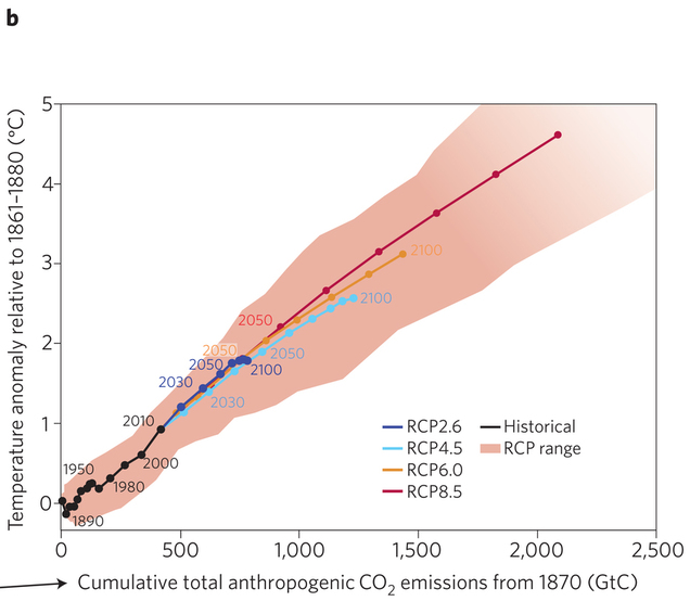 From Frame et al, 2014: 'Cumulative emissions and climate policy', Nature Geoscience, http://www.nature.com/ngeo/journal/v7/n10/full/ngeo2254.html