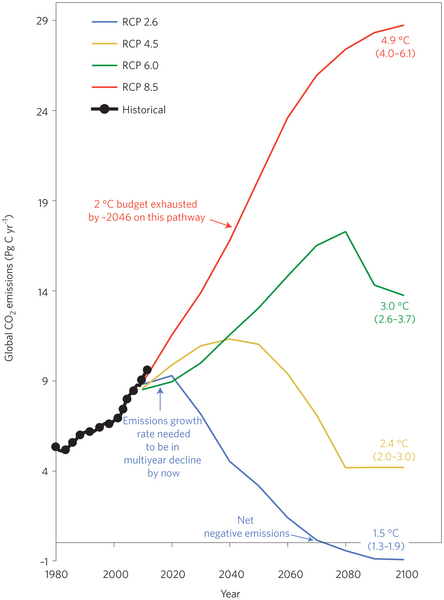 From Sandford, T. et al, 'The climate policy narrative for a dangerously warming world', Nature Climate Change, http://www.nature.com/nclimate/journal/v4/n3/full/nclimate2148.html