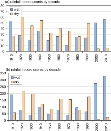 Rainfall record counts (a) and scores (b) by decade – wet and dry. From Kendon, M., 2014: Weather, 69,12,327-332