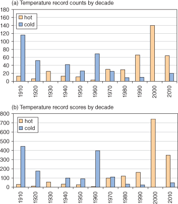 UK hot and cold temperature records for the last 100 years. From Kendon, M., 2014: Weather, 69,12,327-332